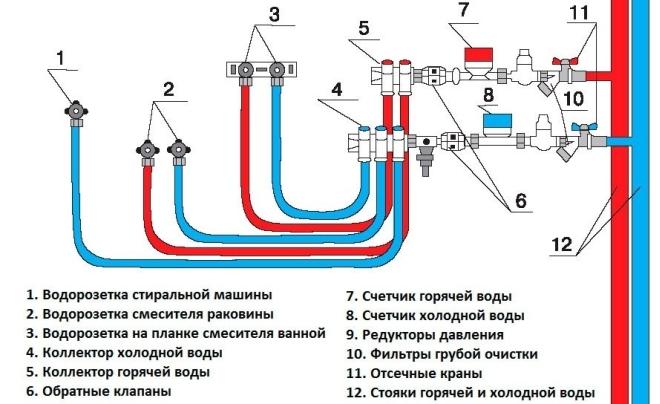 Коллекторная подводка воды
