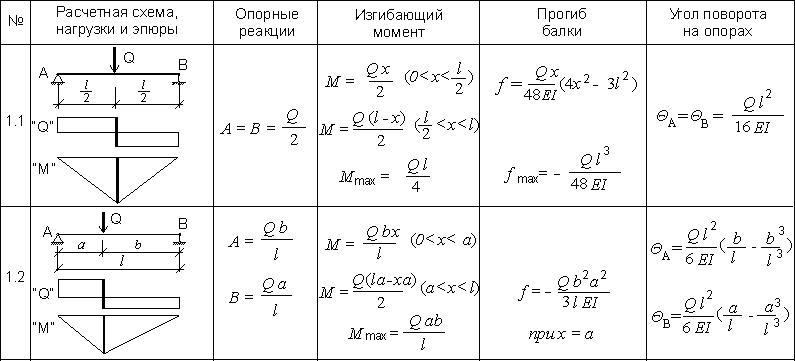 http://saitinpro.ru/wp-content/uploads/2015/10/1_raschet_balki_1_165.jpg