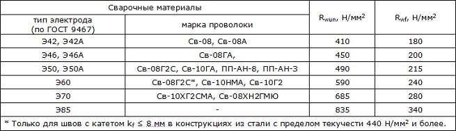 https://prof-il.ru/images/%d1%8d%d0%bb%d0%b5%d0%ba%d1%82%d1%80%d0%be%d0%b4_1.jpg?crc=171059963